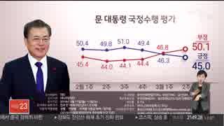 文在寅大統領への支持率が過去最低の45%に初めて不支持が50%超える