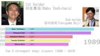 将棋プロ棋士レーティングランキング1989~2019年