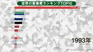 世界の軍事費ランキングTop10推移(1950~20