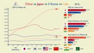日本VS中国VS韓国VSインド