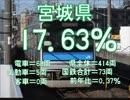 気まぐれ鉄道小ネタPART243 全国の国鉄車両率ランキング2019