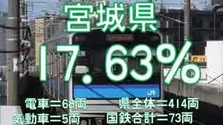 気まぐれ鉄道小ネタPART243 全国の国鉄車