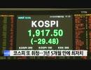 韓国KOSPIが続落!終値は1917.5ポイント為替は1ドル1215.3ウォン