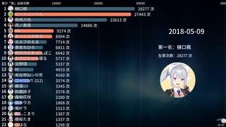 【VTuber】「草」コメント数ランキング YouTube/bilibili