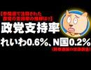 【政党支持率】れいわ新選組0.6%、NHKから国民を守る党0.2% - 参院選で注目された政党の支持率の推移は?