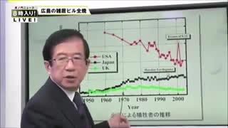 先進国中『最低』!? 日本の火災対策