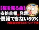 【桜を見る会】安倍首相の発言「信頼できない」69% - 内閣支持率も5ポイント下落