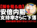 【桜を見る会】安倍内閣支持率さらに下落、首相の説明「納得できない」も71%に - 支持、不支持の差も縮まる