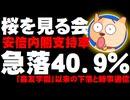 【桜を見る会】安倍内閣支持率が急落40.9% - 「森友学園」以来の下落と時事通信
