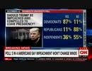 トランプ弾劾:有権者の支持増えず民主党が内紛...採決は来週金曜日に先述ばしw