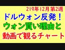【動画でチャート】ドルウォン12月第2週に急反発!