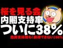 【桜を見る会】安倍内閣支持率38% - ついに3割台に突入、自民支持層も「首相説明に納得できない」66%