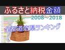 【ふるさと納税】どの都道府県の返礼品が人気なの?ふるさと納税額ランキング(2008~2018年)