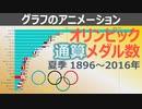 【夏季オリンピック】近代オリンピックの国別獲得メダル数(1896~2016年)