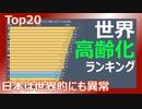 【高齢化】150年間の世界の高齢化割合 トップ20(1950~2100)