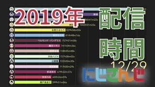2019年にじさんじ配信時間ランキング