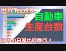 【自動車】20年間のメーカー別 自動車生産台数(1999~2018) ~ランキング~