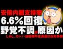 【安倍内閣支持率】6.6ポイント回復、野党合流不調原因か - しかし、カジノ・中東派遣は反対多数