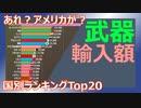 【武器】30年間の武器輸入額 (1991~2019) ~ランキング~