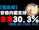 安倍内閣支持率が急落30.3%、「支持しない」も53.9% - 福島県