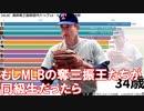 【MLB】通算奪三振数歴代トップ15投手・年齢ごとの推移【メジャーリーグ】