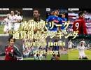 【欧州サッカー】4大リーグ通算得点ランキング151位〜200位