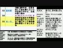 立花孝志N国党首MX突撃もマツコ・デラックス側は動揺も降板も無し、大阪市長松井一郎大阪維新の会代表「仕事場に押しかけて実力行使するのはやり過ぎ」発言、れいわ新選組山本太郎代表・東京都知事選出馬か?の回