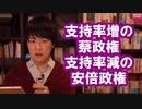 新型肺炎への対応で評価を上げた台湾の蔡英文政権、評価を下げた安倍政権