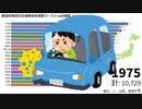 都道府県別の交通事故死者数ワースト20の推移【1975~2017】