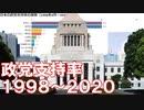 日本の政党支持率の推移【1998年4月~2020年3月】