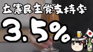 内閣支持率+8.7%