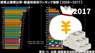実質公債費比率・都道府県別ランキング推