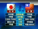 もし台湾と日本が戦争をしたら、どっちが勝つ?