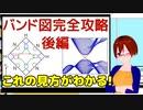 固体物理連続講義出張版「バンド図の見方2-使い方-」【VRアカデミア】
