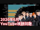 緊急事態宣言解除後の6月の日本ユーチューバー月間視聴回数ランキングTOP20推移&ヒット動画紹介(登録者100万人以上)【日本YouTuber】