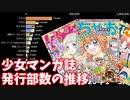 【少女マンガ誌】1号あたりの平均発行部数の推移【2008-2020】