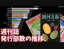 【週刊誌】1号あたりの平均発行部数の推移【2008-2020】