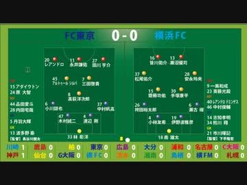 『サッカー見ながら実況みたいな感じ J1第15節 FC東京vs横浜FC  他』のサムネイル