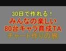 『Kenshi』30日で作れる みんなの楽しい80台キャラ育成TA チャート作りの旅 前編