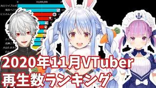 【2020年11月】VTuber月間再生回数ランキ