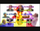 【バンブラP】bass 2 bass【耳コピ】