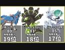 【ポケモン剣盾】シリーズ8からランクマで使える禁止級伝説ポケモンの特殊攻撃力種族値【竜王戦】