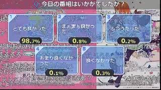 「ウマ娘 プリティーダービー」&「響け、ファンファーレ!」全話一挙放送アンケ 98.7%!