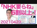6割以上の方が「NHKが無くなっても良い」と回答、職員の高給を知ったらもっと増えると予想20210429