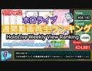 【週間】ホロライブ動画再生ランキング5月Part2