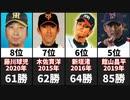 【引退】松坂世代・通算勝利数ランキングTOP20【松坂大輔】