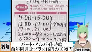 【動画News】パート・アルバイト時給、前