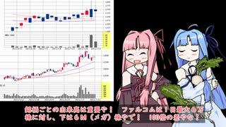 【株式投資】琴葉葵が投資する実戦株取引