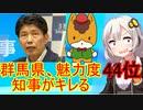 【怒報】群馬県、魅力度44位で知事がキレる