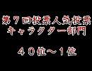 【第7回東方シリーズ人気投票】 キャラ部門(40位~1位)